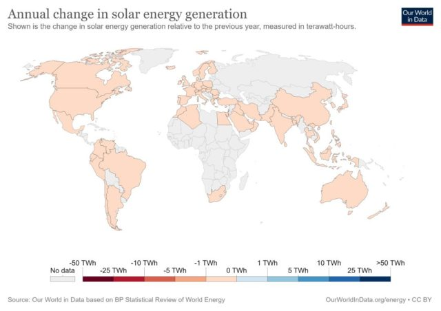 Annual change in solar energy generation, 1980